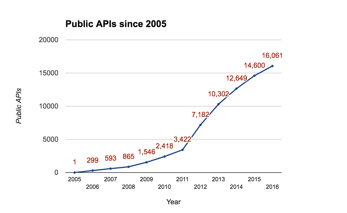 The History of REST APIs